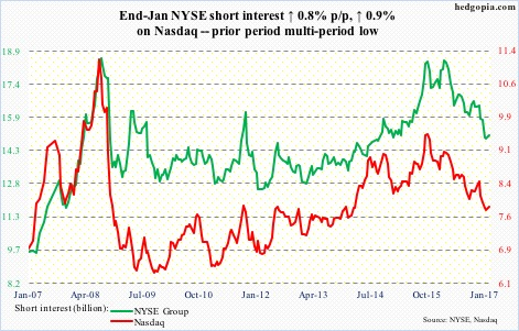 Nasdaq, NYSE short interest