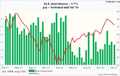 XLE short interest