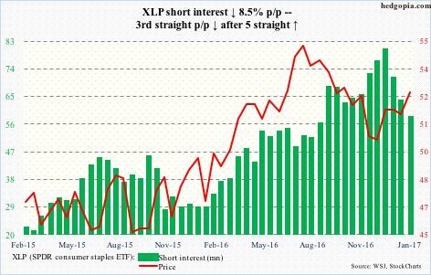 XLP short interest