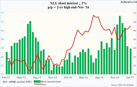 XLU short interest