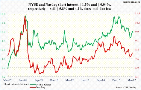 NYSE and Naz short interest