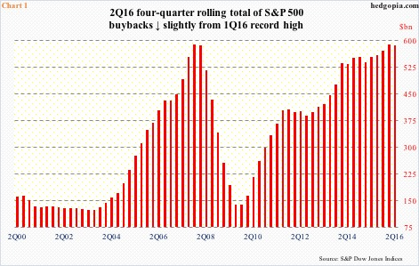 Stock buybacks decelerate in 2q16 likely trend reversal hedgopia stock buybacks decelerate in 2q16 likely trend reversal ccuart Image collections