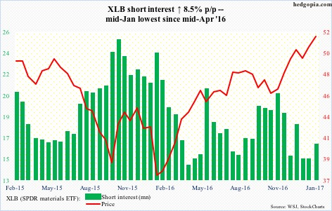 XLB short interest