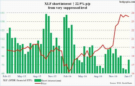 XLF short interest