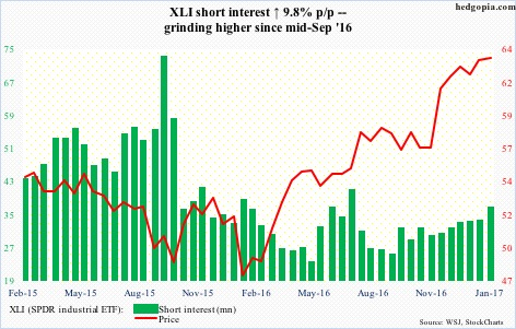 XLI short interest