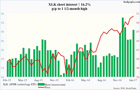 XLK short interest