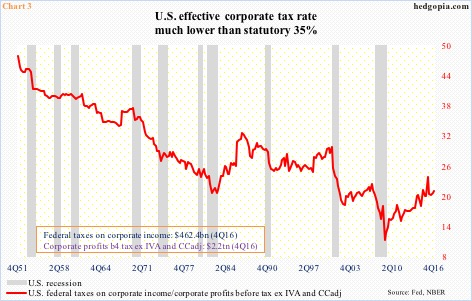 Image result for images of effective us corporate tax rate